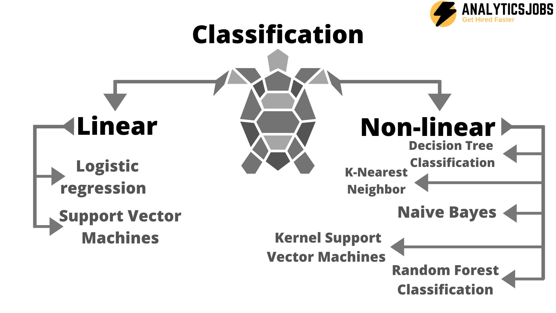 Classification in Machine Learning with its Type