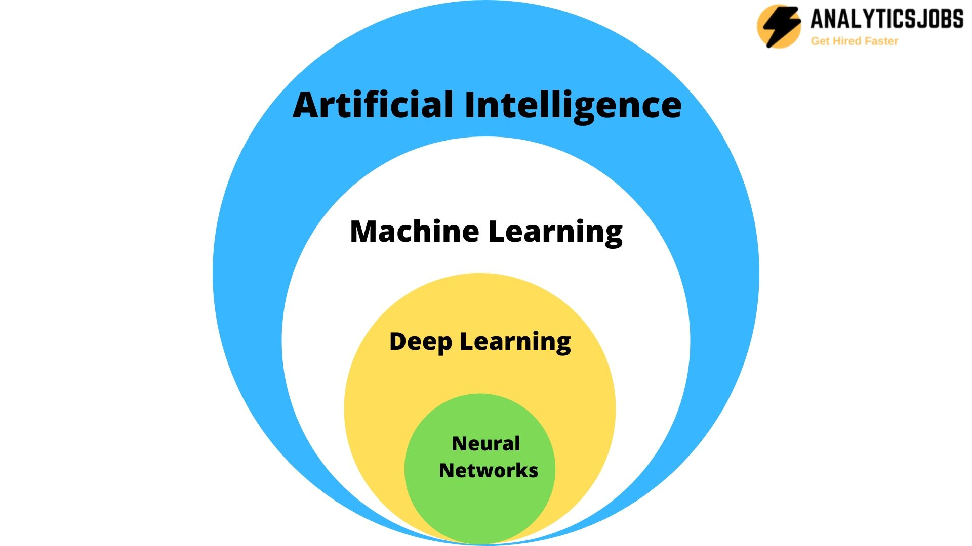 Artificial Intelligence, Machine Learning and several other Rapidly evolving Technologies in 2020
