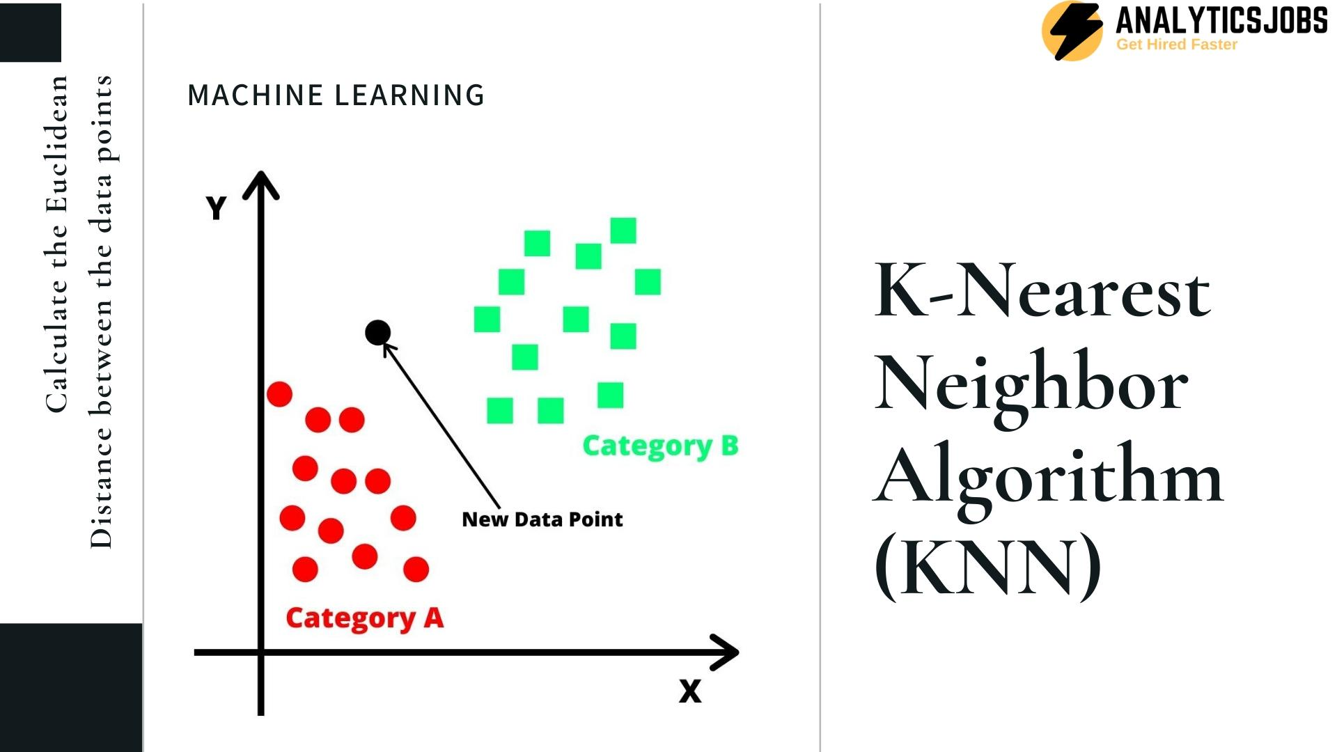 K-Nearest Neighbor Algorithm (KNN) in Machine Learning