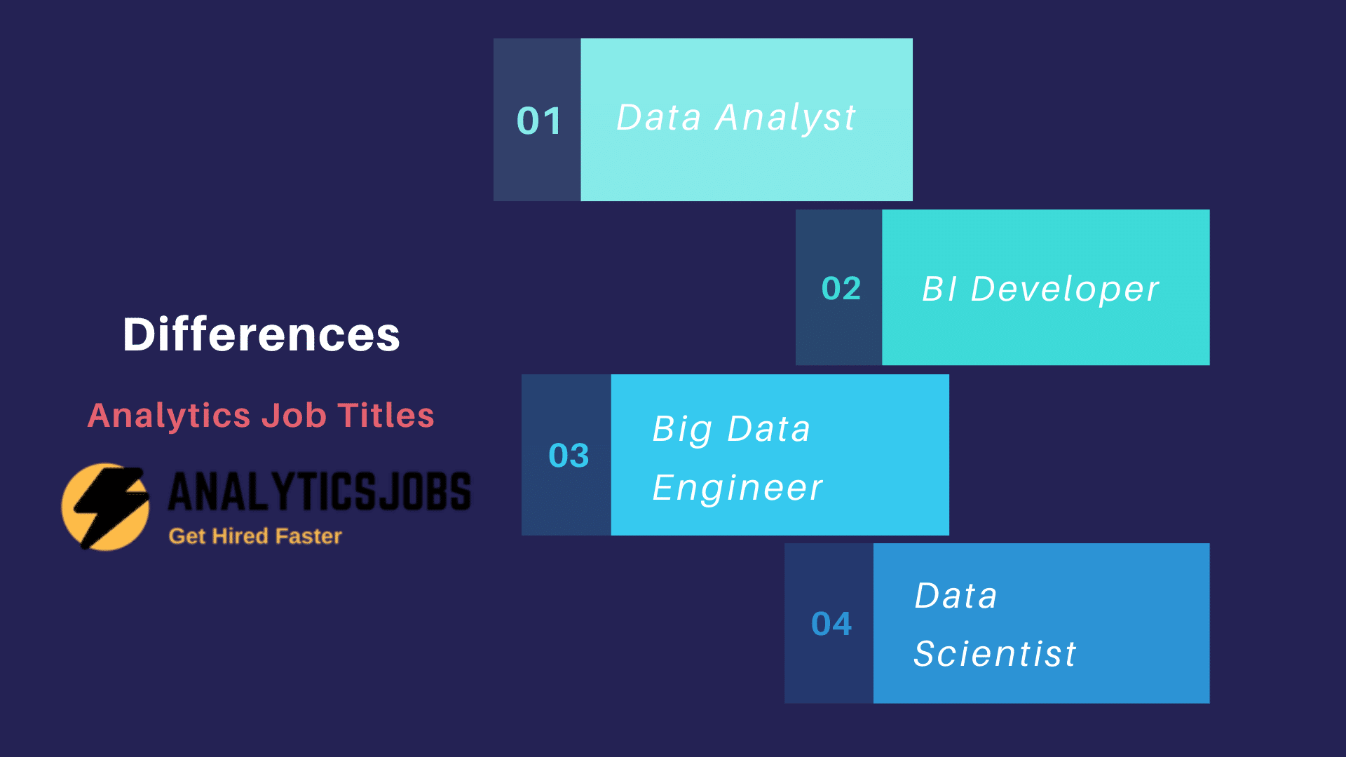 Different between Data Analysts vs. BI vs. Data Analyst vs. Big Data Engineer
